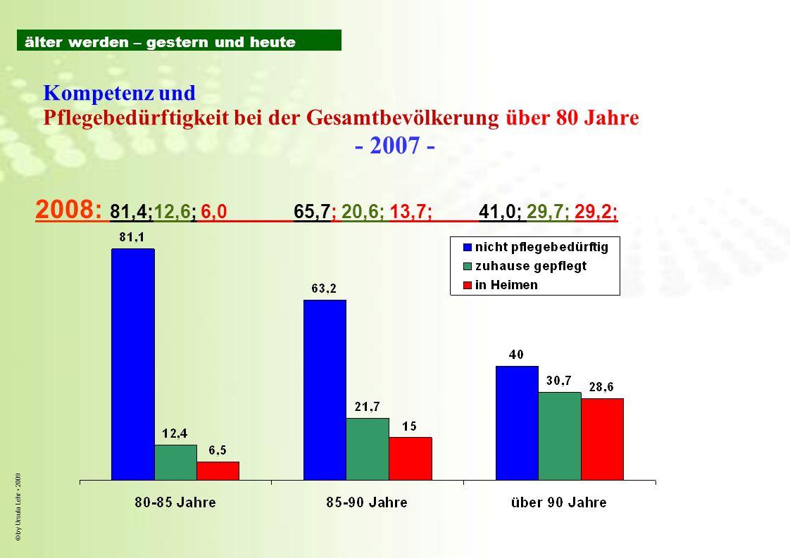 © by Ursula Lehr 2009 Kompetenz und Pflegebedürftigkeit bei der Gesamtbevölkerung über 80 Jahre - 2007 - 2008: 81,4;12,6; 6,0 65,7; 20,6; 13,7; 41,0;