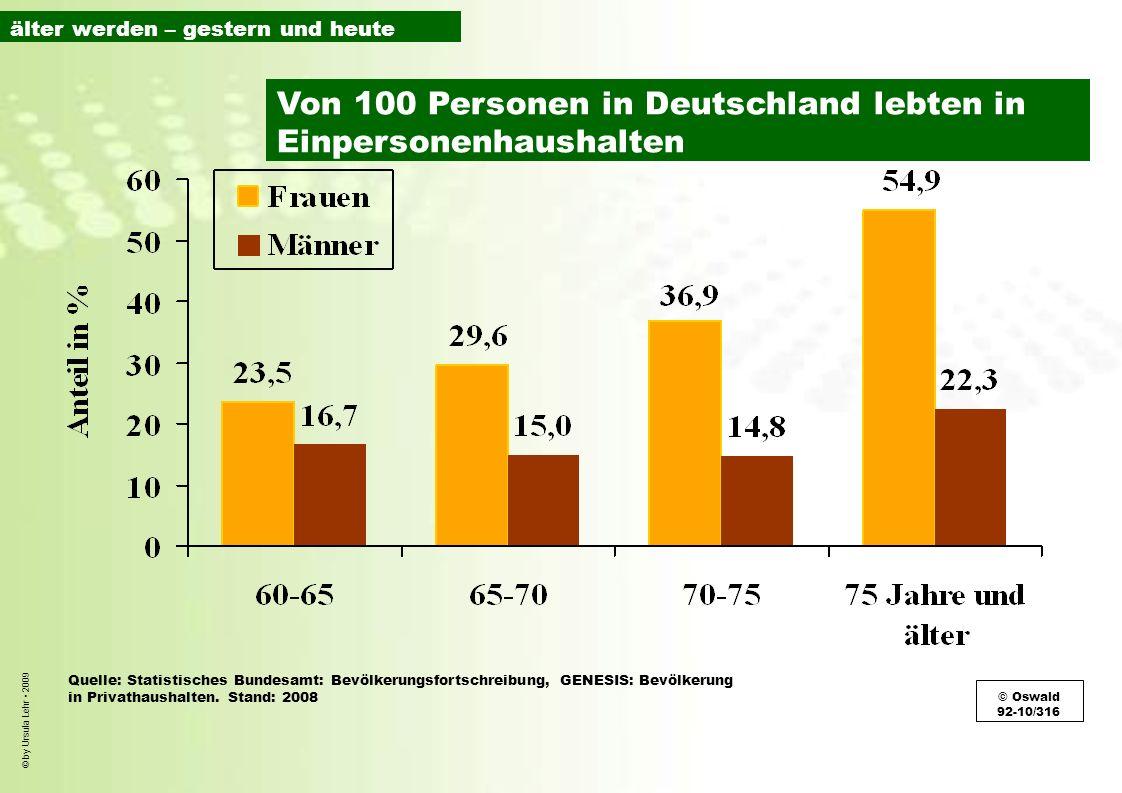 © by Ursula Lehr 2009 Quelle: Statistisches Bundesamt: Bevölkerungsfortschreibung, GENESIS: Bevölkerung in Privathaushalten. Stand: 2008 © Oswald 92-1