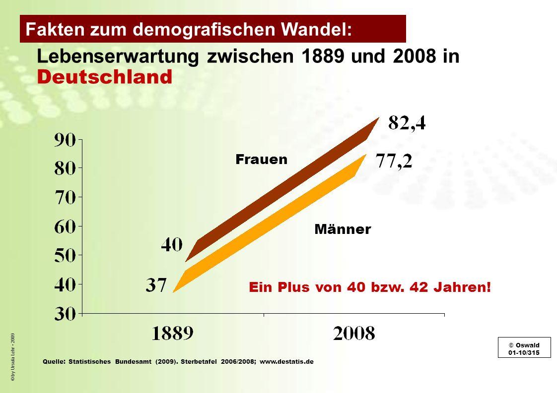 © by Ursula Lehr 2009 Lebenserwartung zwischen 1889 und 2008 in Deutschland Frauen Männer Ein Plus von 40 bzw. 42 Jahren! © Oswald 01-10/315 Quelle: S