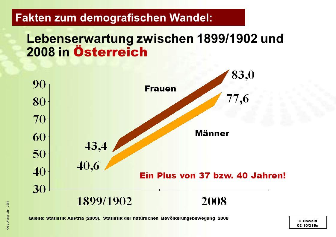 © by Ursula Lehr 2009 Lebenserwartung zwischen 1899/1902 und 2008 in Österreich Frauen Männer Ein Plus von 37 bzw. 40 Jahren! Quelle: Statistik Austri
