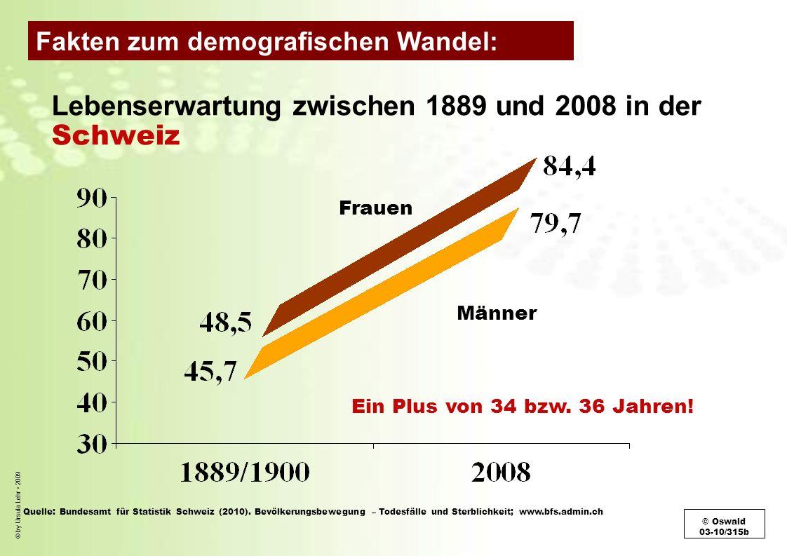 © by Ursula Lehr 2009 Lebenserwartung zwischen 1889 und 2008 in der Schweiz Frauen Männer Ein Plus von 34 bzw. 36 Jahren! Quelle: Bundesamt für Statis