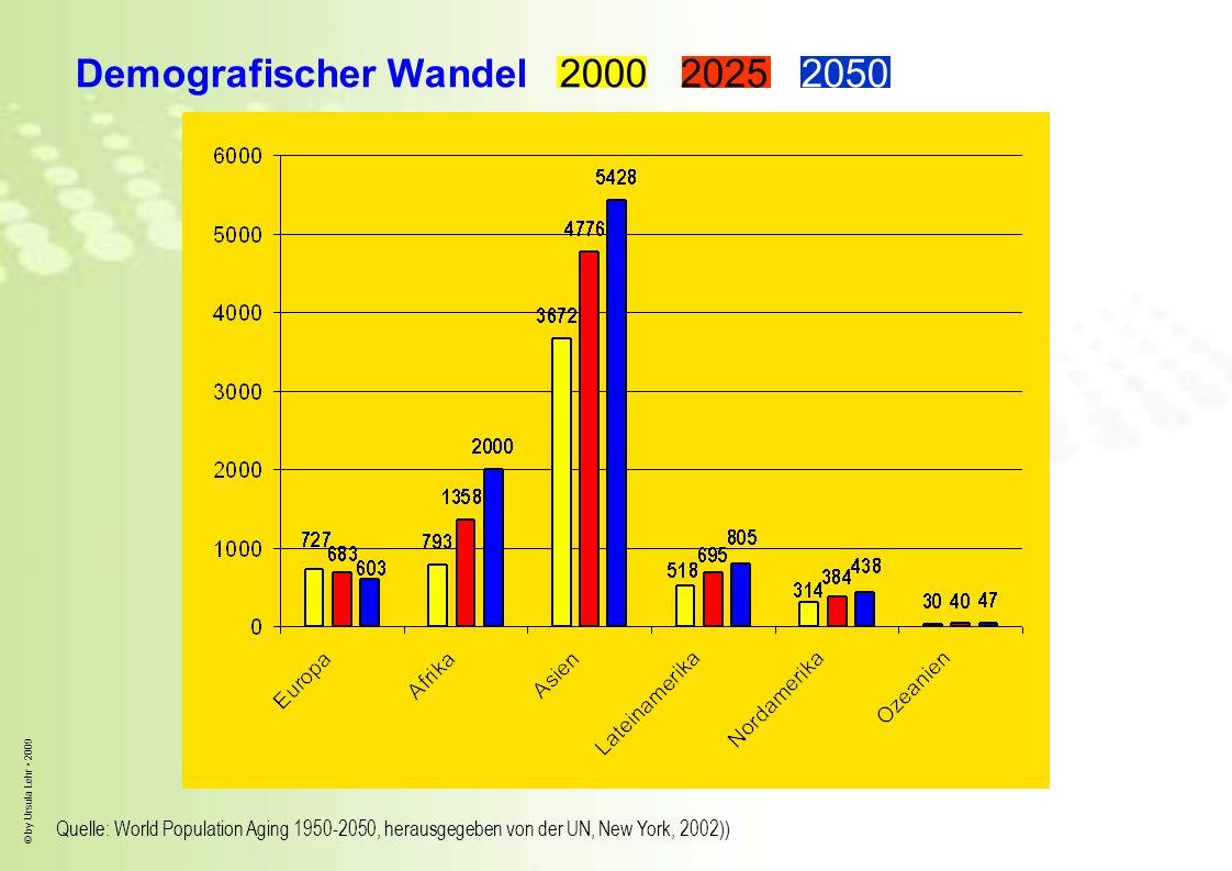 © by Ursula Lehr 2009 Quelle: World Population Aging 1950-2050, herausgegeben von der UN, New York, 2002)) Demografischer Wandel 2000 2025 2050 Mio. a
