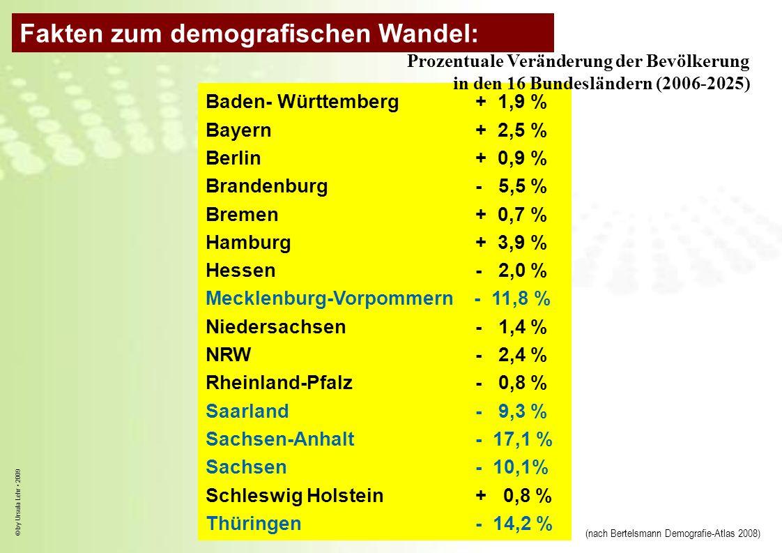 © by Ursula Lehr 2009 Baden- Württemberg+ 1,9 % Bayern+ 2,5 % Berlin+ 0,9 % Brandenburg- 5,5 % Bremen+ 0,7 % Hamburg+ 3,9 % Hessen- 2,0 % Mecklenburg-