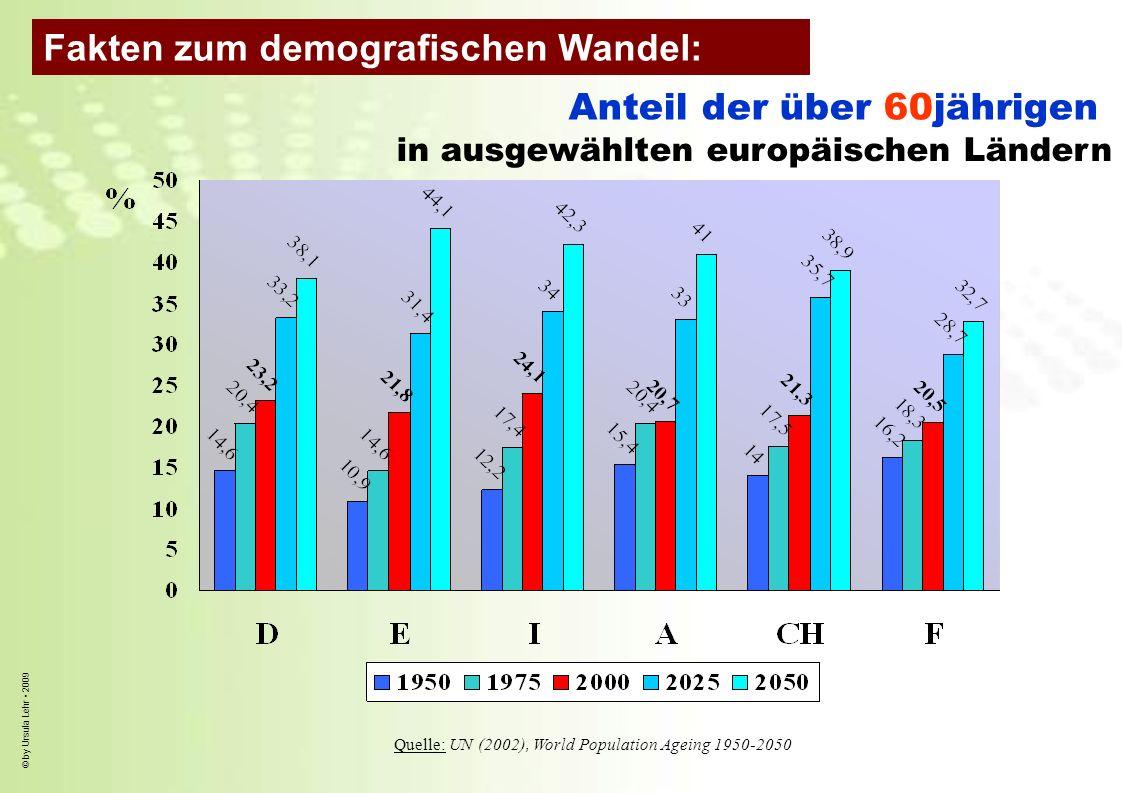 © by Ursula Lehr 2009 Anteil der über 60jährigen in ausgewählten europäischen Ländern Quelle: UN (2002), World Population Ageing 1950-2050 Fakten zum