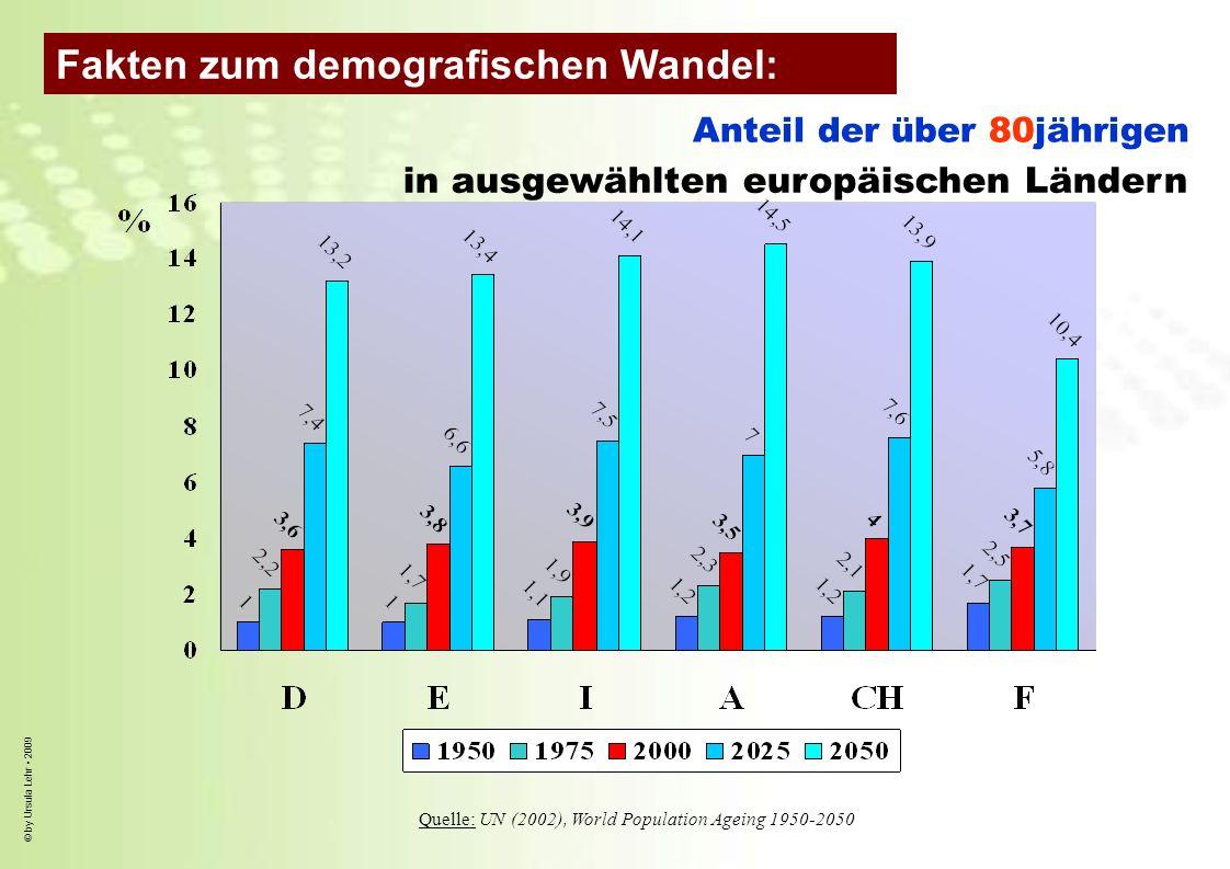 © by Ursula Lehr 2009 Anteil der über 80jährigen in ausgewählten europäischen Ländern Quelle: UN (2002), World Population Ageing 1950-2050 Fakten zum