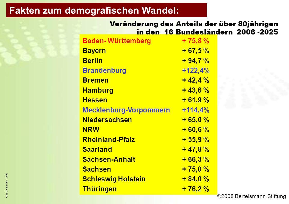 © by Ursula Lehr 2009 Baden- Württemberg+ 75,8 % Bayern+ 67,5 % Berlin+ 94,7 % Brandenburg+122,4% Bremen+ 42,4 % Hamburg+ 43,6 % Hessen+ 61,9 % Meckle