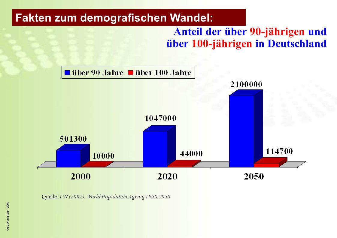© by Ursula Lehr 2009 Anteil der über 90-jährigen und über 100-jährigen in Deutschland Quelle: UN (2002), World Population Ageing 1950-2050 Fakten zum