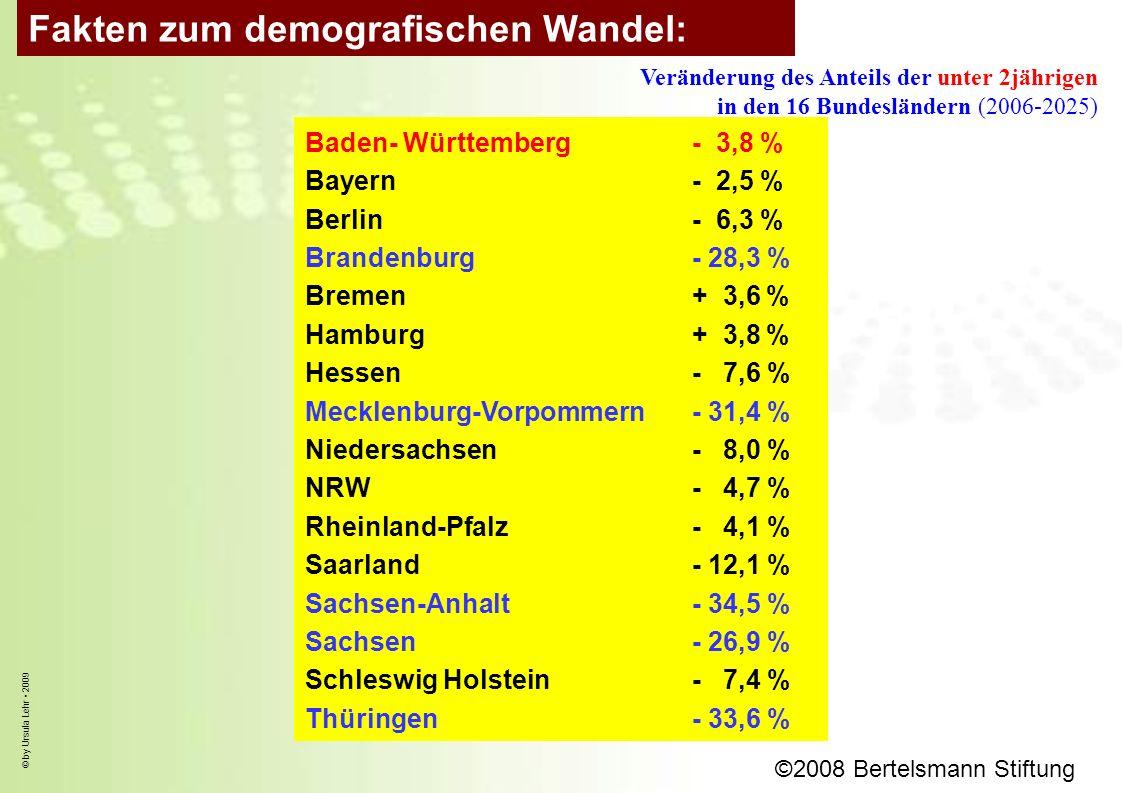 © by Ursula Lehr 2009 Baden- Württemberg- 3,8 % Bayern- 2,5 % Berlin- 6,3 % Brandenburg- 28,3 % Bremen+ 3,6 % Hamburg+ 3,8 % Hessen- 7,6 % Mecklenburg