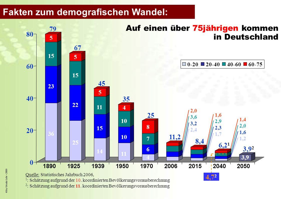 © by Ursula Lehr 2009 2,0 3,6 3,2 2,4 Quelle: Statistisches Jahrbuch 2006, 1 : Schätzung aufgrund der 10. koordinierten Bevölkerungsvorausberechnung 2