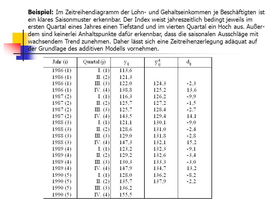 Beispiel: Im Zeitreihendiagramm der Lohn- und Gehaltseinkommen je Beschäftigten ist ein klares Saisonmuster erkennbar. Der Index weist jahreszeitlich