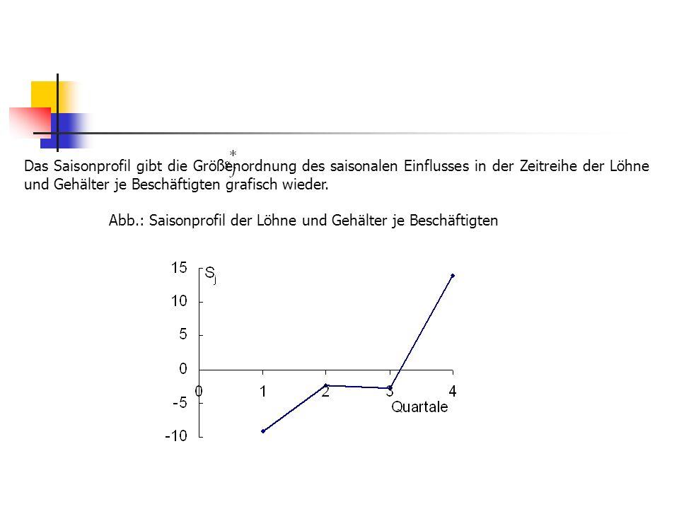 Das Saisonprofil gibt die Größenordnung des saisonalen Einflusses in der Zeitreihe der Löhne und Gehälter je Beschäftigten grafisch wieder. Abb.: Sais
