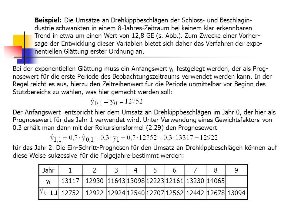 Regressionsmodell (2.55) in Matrizenform: (2.57) y = X ß + u y: nx1-Vektor der Zeitreihenwerte (bei kompletten Jahren: n=p k) X: nx5-Beobachtungsmatrix (Designmatrix) bei Quartalsdaten ß: 5x1-Vektor der Regressionskoeffizienten, ß = (ß 0 ß 1 ß 2 ß 3 ß 4 ) u: nx1-Vektor der Störvariablen Die Beobachtungsmatrix (Designmatrix) X hat hier folgende Struktur: x 0 : Scheinvariable x 1 : Trendvariable Der Kleinst-Quadrate-Schätzer (OLS-Schätzer, ordinary least squares estimator) (2.58) enthält den Trendkoeffizienten sowie die gesuchten Regressionsschätzer für den Saison- einfluss der Phasen (hier: Quartale) 2, 3, 4 relativ zur 1.