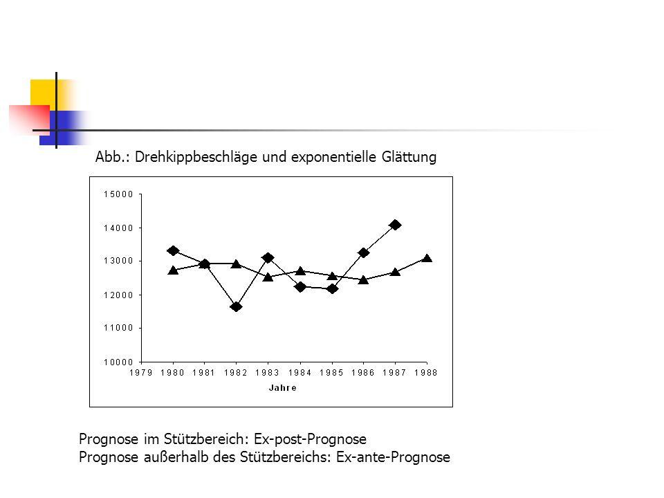 Gewichtungsschema der exponentiellen Glättung Aktueller Prognosewert: (2.29) Vorheriger Prognosewert: (2.30) Nach Einsetzen von (2.30) in (2.29) erhält man und nach fortlaufender Substitution der alten Prognosewerte durch (2.31) geht die Rekursionsformel (2.29) in die Form (2.32) über, wenn man den Regress unendlich oft durchführt.