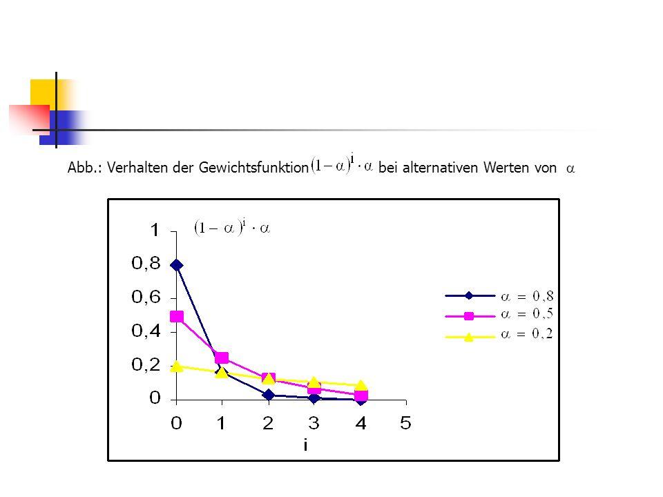 Abb.: Reaktion der Vorhersage auf verschiedene Ereignisse bei alternativem Reaktionsparameter