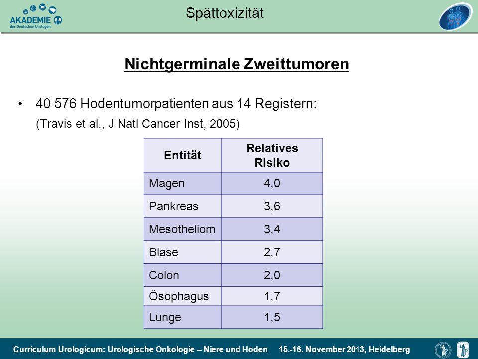 Curriculum Urologicum: Urologische Onkologie – Niere und Hoden 15.-16. November 2013, Heidelberg Spättoxizität Nichtgerminale Zweittumoren 40 576 Hode