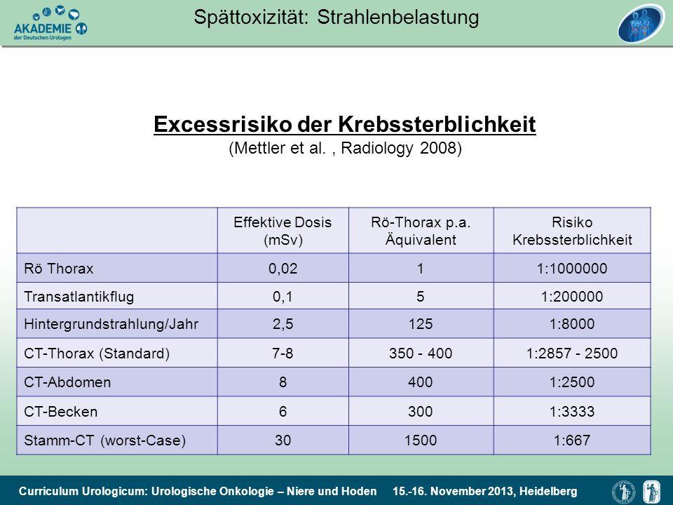 Curriculum Urologicum: Urologische Onkologie – Niere und Hoden 15.-16. November 2013, Heidelberg Spättoxizität: Strahlenbelastung Effektive Dosis (mSv