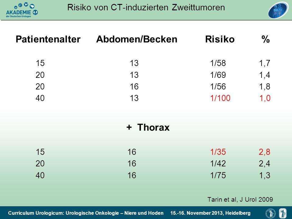 Curriculum Urologicum: Urologische Onkologie – Niere und Hoden 15.-16. November 2013, Heidelberg Risiko von CT-induzierten Zweittumoren Patientenalter