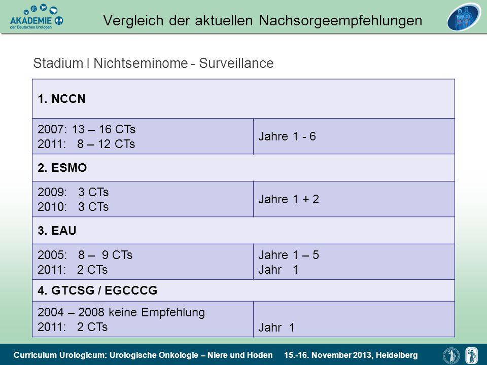 Curriculum Urologicum: Urologische Onkologie – Niere und Hoden 15.-16. November 2013, Heidelberg Vergleich der aktuellen Nachsorgeempfehlungen Stadium