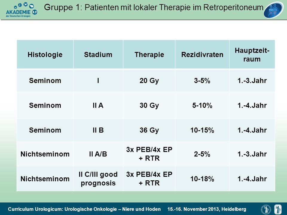 Curriculum Urologicum: Urologische Onkologie – Niere und Hoden 15.-16. November 2013, Heidelberg Gruppe 1 : Patienten mit lokaler Therapie im Retroper
