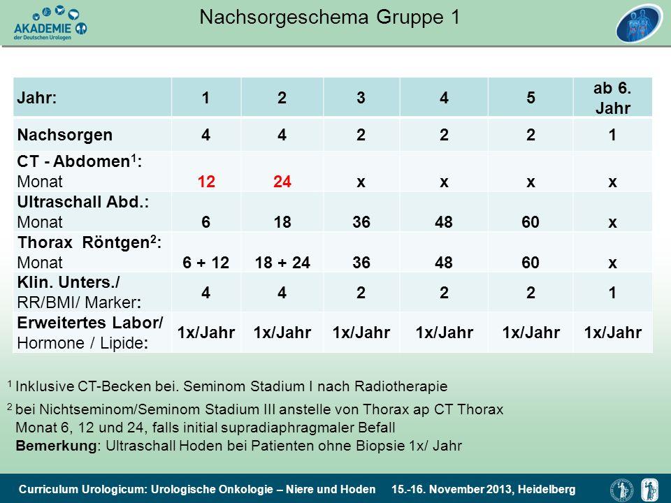 Curriculum Urologicum: Urologische Onkologie – Niere und Hoden 15.-16. November 2013, Heidelberg Nachsorgeschema Gruppe 1 Jahr:12345 ab 6. Jahr Nachso