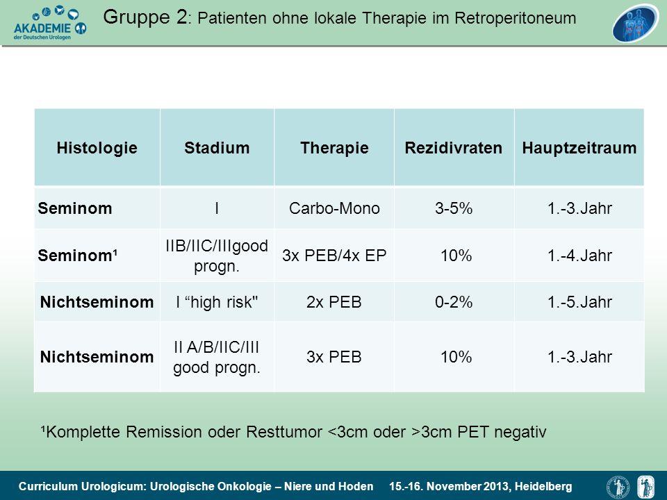Curriculum Urologicum: Urologische Onkologie – Niere und Hoden 15.-16. November 2013, Heidelberg Gruppe 2 : Patienten ohne lokale Therapie im Retroper