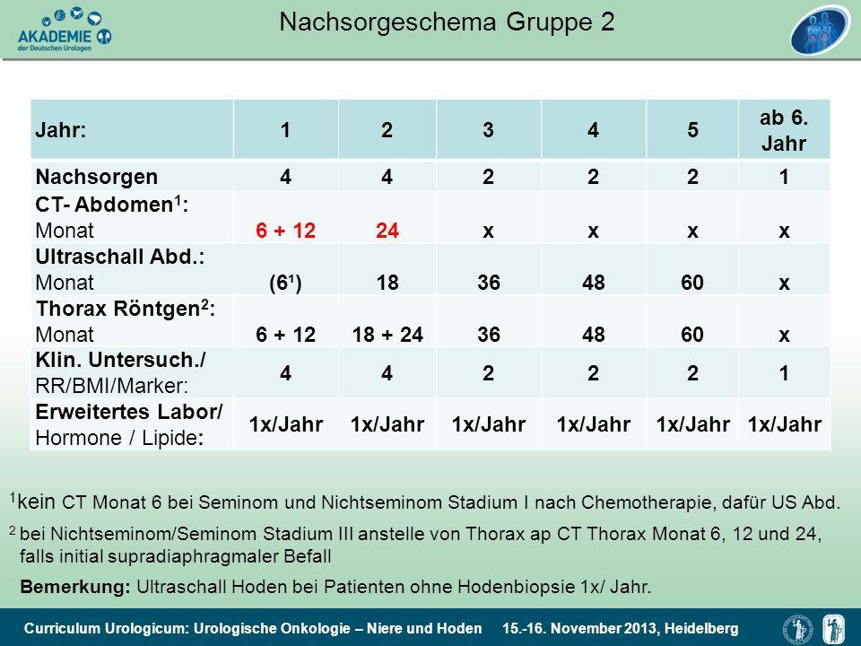 Curriculum Urologicum: Urologische Onkologie – Niere und Hoden 15.-16. November 2013, Heidelberg Nachsorgeschema Gruppe 2 Jahr:12345 ab 6. Jahr Nachso