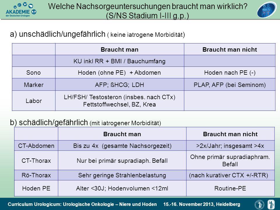 Curriculum Urologicum: Urologische Onkologie – Niere und Hoden 15.-16. November 2013, Heidelberg Welche Nachsorgeuntersuchungen braucht man wirklich?