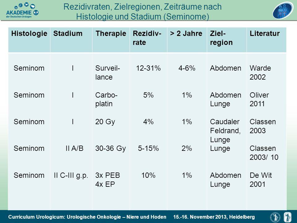 Curriculum Urologicum: Urologische Onkologie – Niere und Hoden 15.-16. November 2013, Heidelberg Rezidivraten, Zielregionen, Zeiträume nach Histologie