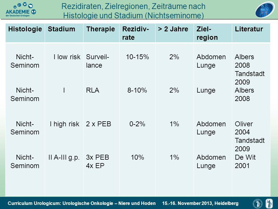 Curriculum Urologicum: Urologische Onkologie – Niere und Hoden 15.-16. November 2013, Heidelberg Rezidiraten, Zielregionen, Zeiträume nach Histologie