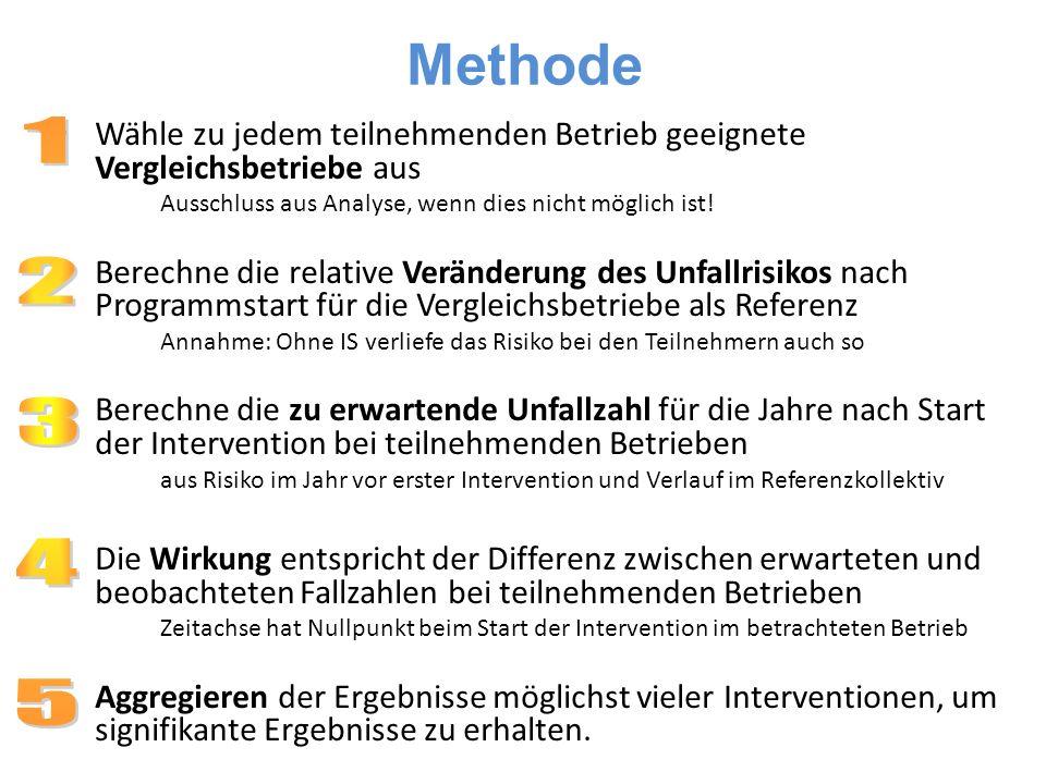 SSUV Schweizer Statistiktage, Genf, Oktober 200911 Methode Wähle zu jedem teilnehmenden Betrieb geeignete Vergleichsbetriebe aus Ausschluss aus Analyse, wenn dies nicht möglich ist.