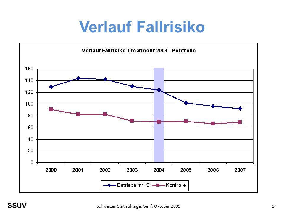 SSUV Schweizer Statistiktage, Genf, Oktober 200914 Verlauf Fallrisiko