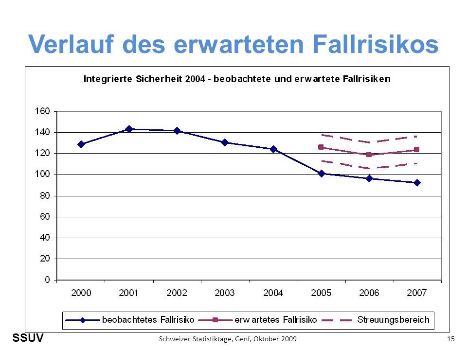 SSUV Schweizer Statistiktage, Genf, Oktober 200915 Verlauf des erwarteten Fallrisikos