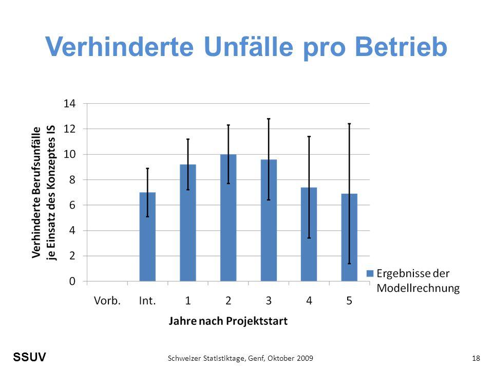 SSUV Schweizer Statistiktage, Genf, Oktober 200918 Verhinderte Unfälle pro Betrieb