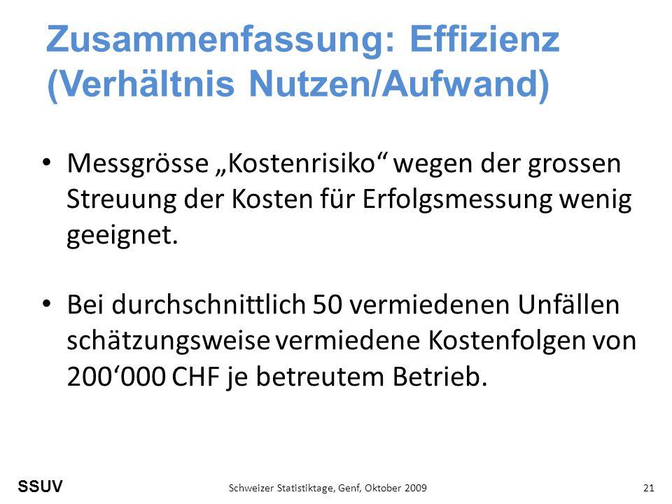SSUV Schweizer Statistiktage, Genf, Oktober 200921 Zusammenfassung: Effizienz (Verhältnis Nutzen/Aufwand) Messgrösse Kostenrisiko wegen der grossen Streuung der Kosten für Erfolgsmessung wenig geeignet.