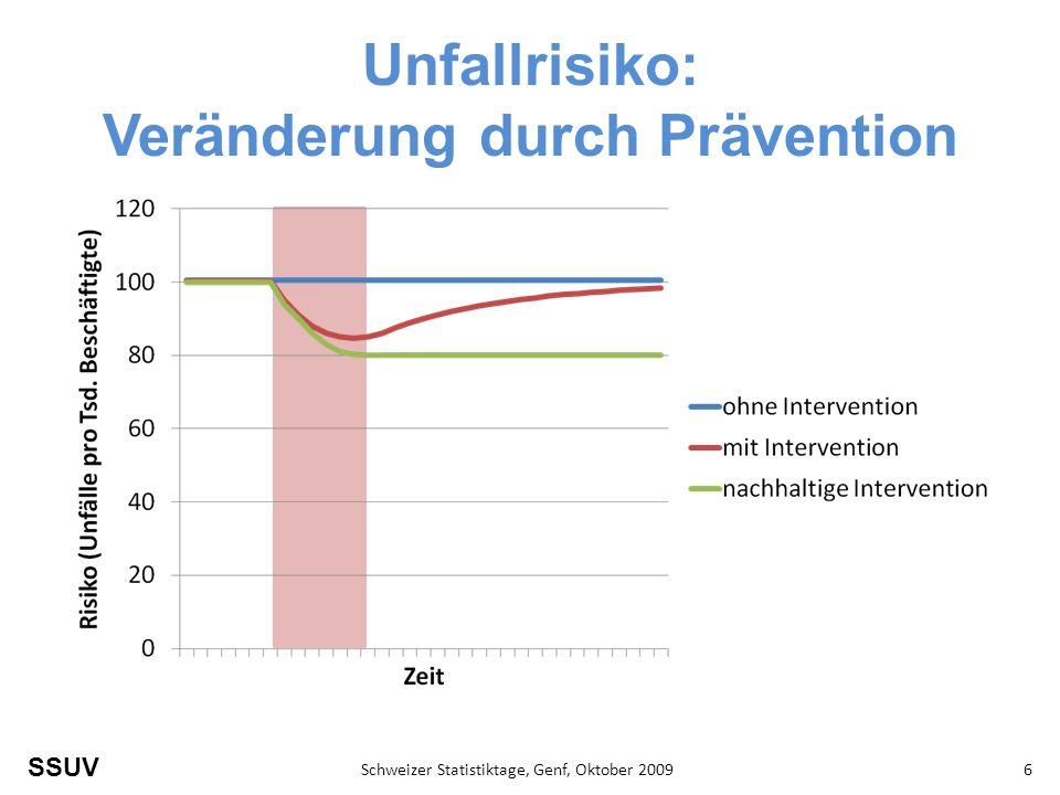 SSUV Schweizer Statistiktage, Genf, Oktober 20096 Unfallrisiko: Veränderung durch Prävention