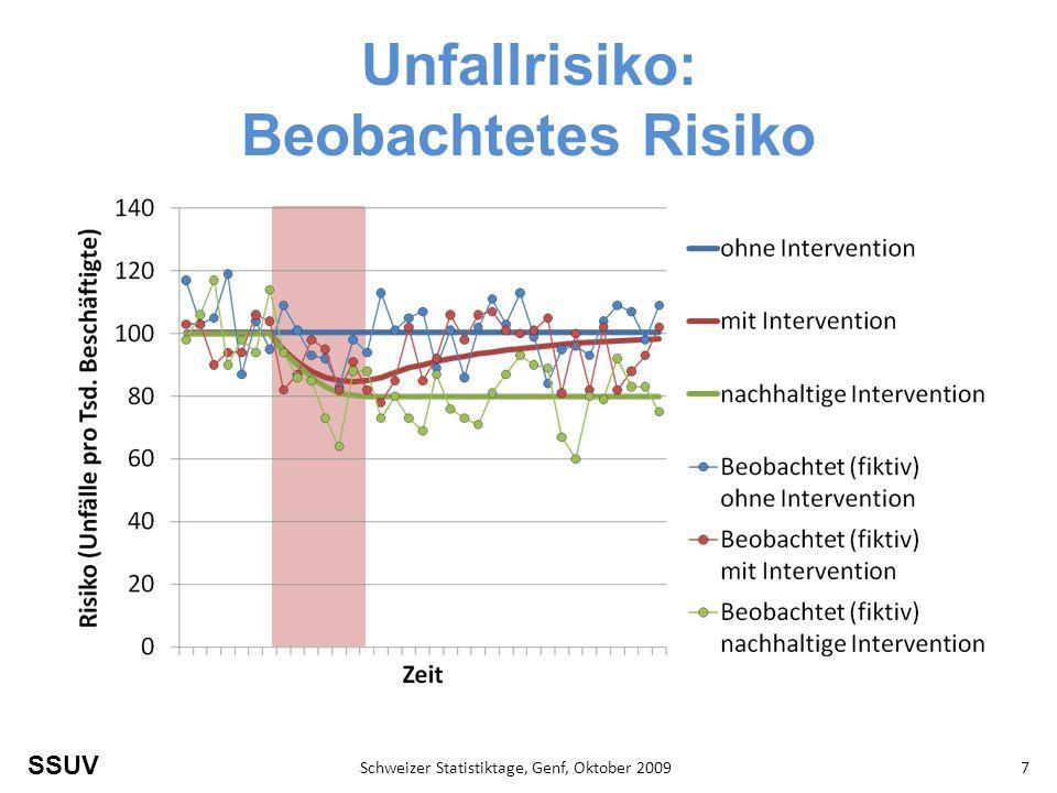 SSUV Schweizer Statistiktage, Genf, Oktober 20097 Unfallrisiko: Beobachtetes Risiko