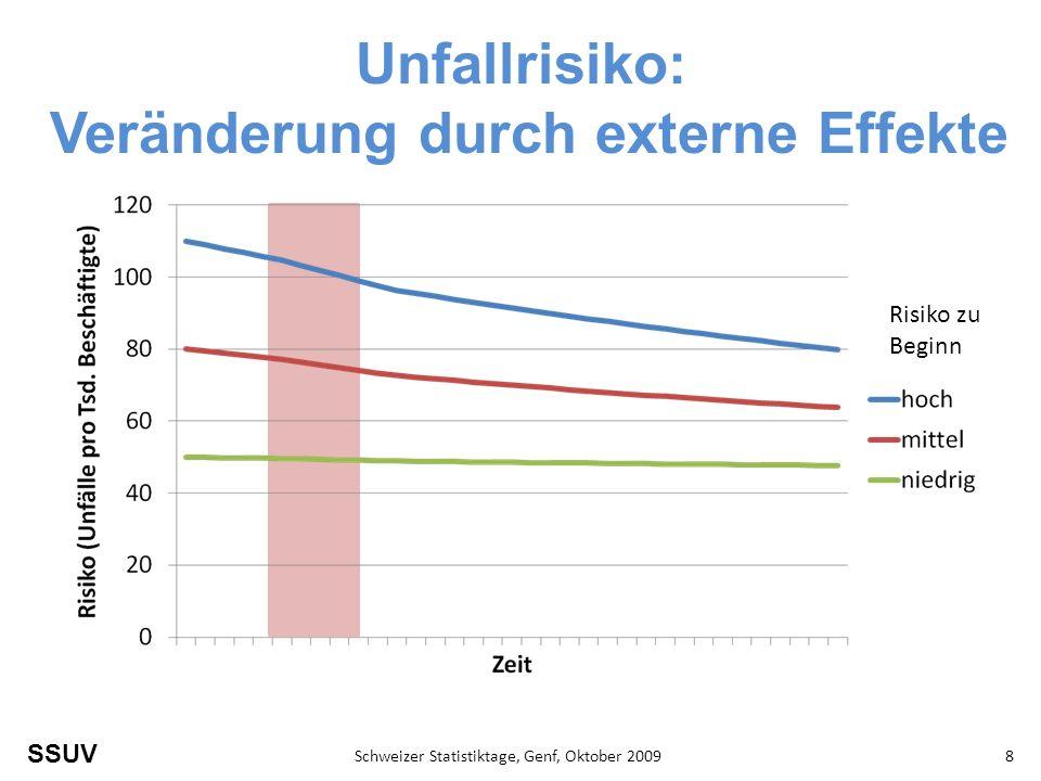 SSUV Schweizer Statistiktage, Genf, Oktober 20098 Unfallrisiko: Veränderung durch externe Effekte Risiko zu Beginn