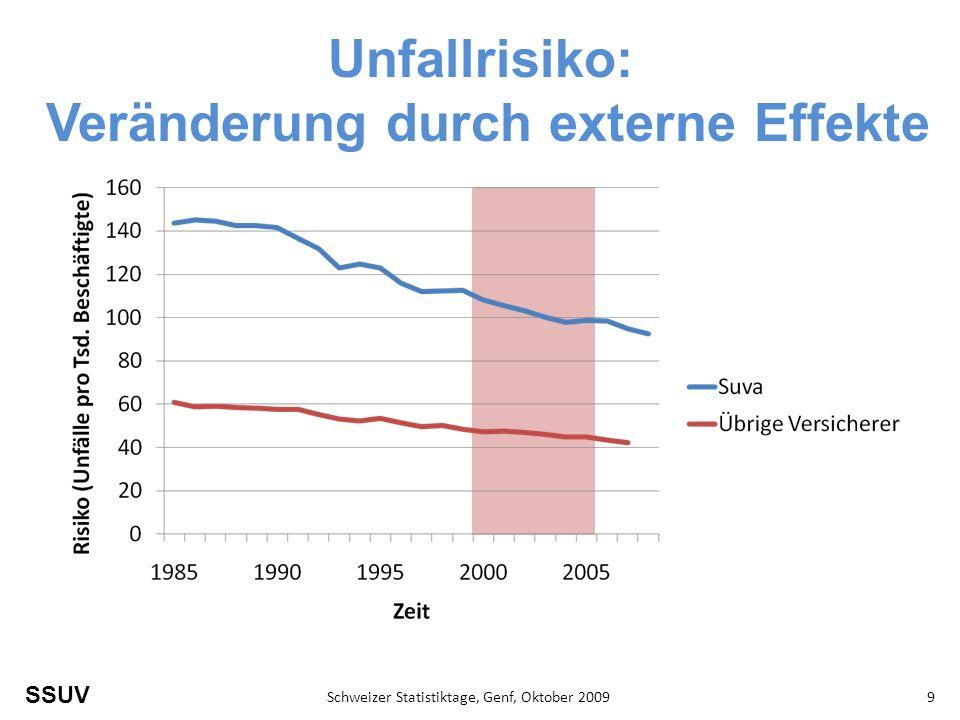 SSUV Schweizer Statistiktage, Genf, Oktober 20099 Unfallrisiko: Veränderung durch externe Effekte