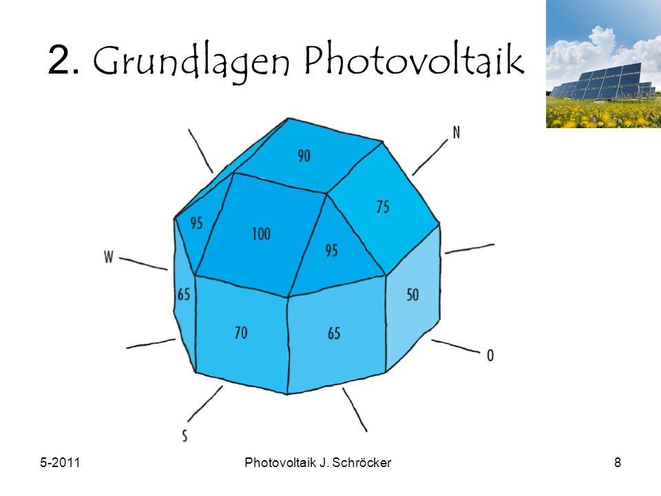 5-2011Photovoltaik J. Schröcker8 2. Grundlagen Photovoltaik