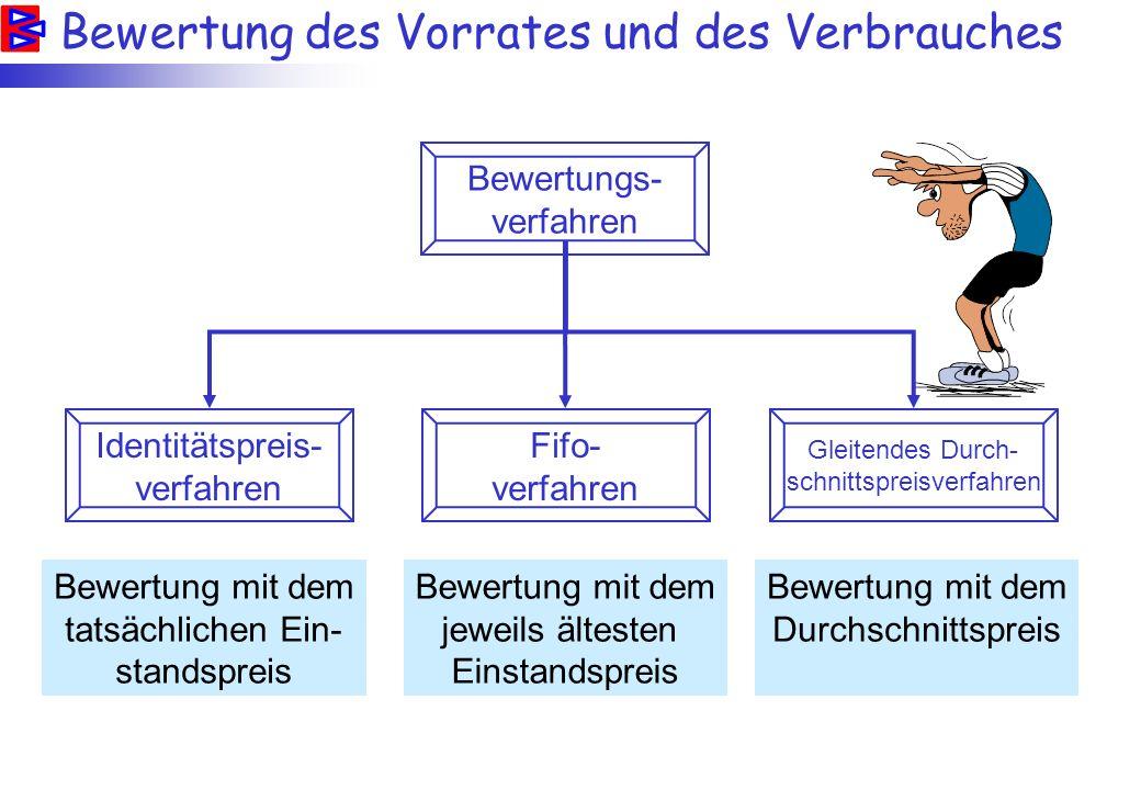 Bewertung des Vorrates und des Verbrauches Identitätspreis- verfahren Fifo- verfahren Gleitendes Durch- schnittspreisverfahren Bewertungs- verfahren B