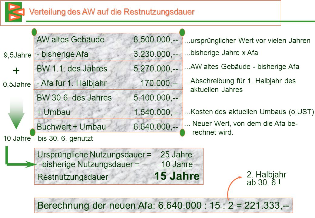 Verteilung des AW auf die Restnutzungsdauer AW altes Gebäude8.500.000,-- - bisherige Afa3.230.000,-- BW 1.1. des Jahres5.270.000,-- - Afa für 1. Halbj
