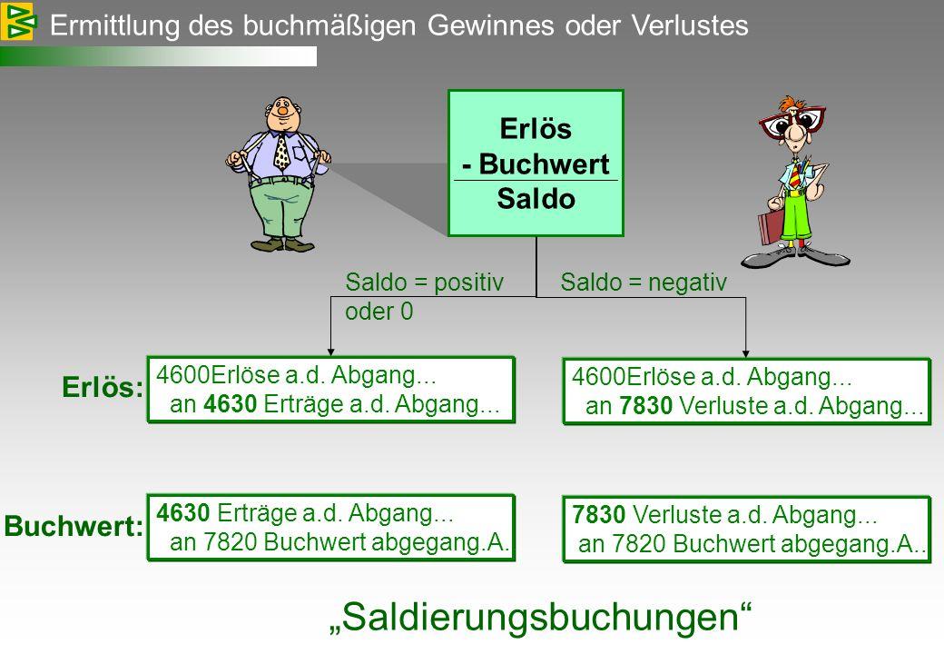 Ermittlung des buchmäßigen Gewinnes oder Verlustes Erlös - Buchwert Saldo 4600Erlöse a.d. Abgang... an 4630 Erträge a.d. Abgang... Erlös: Buchwert: 46