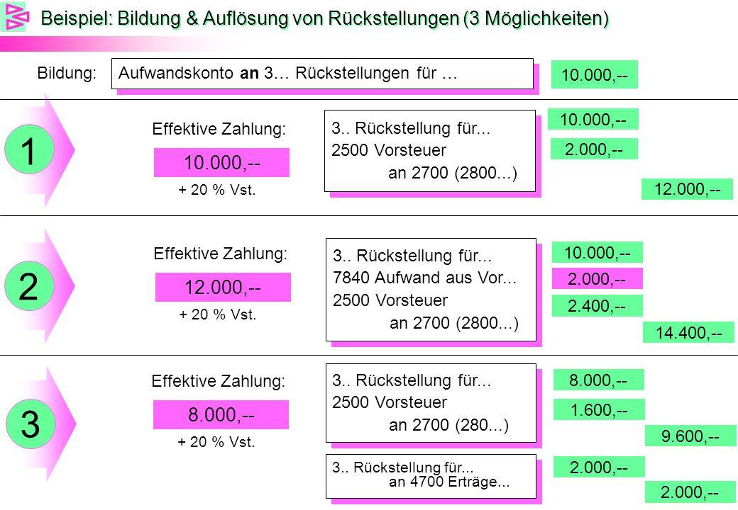 Beispiel: Bildung & Auflösung von Rückstellungen (3 Möglichkeiten) Effektive Zahlung: 10.000,-- 3.. Rückstellung für... 2500 Vorsteuer an 2700 (2800..
