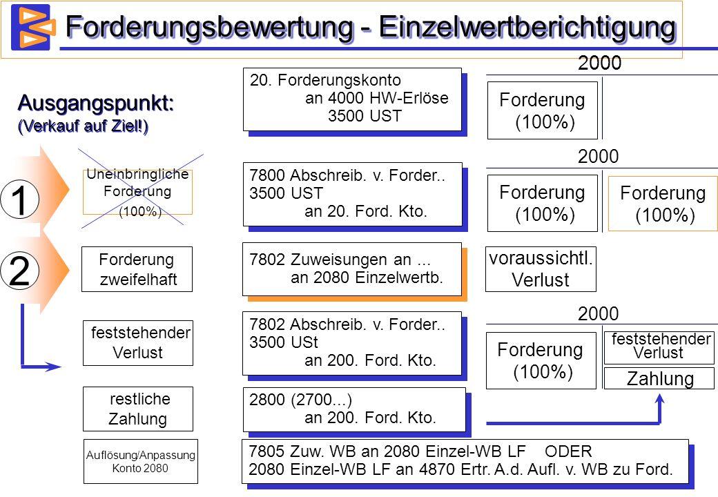 Forderungsbewertung - Einzelwertberichtigung Ausgangspunkt: (Verkauf auf Ziel!) 20. Forderungskonto an 4000 HW-Erlöse 3500 UST 20. Forderungskonto an