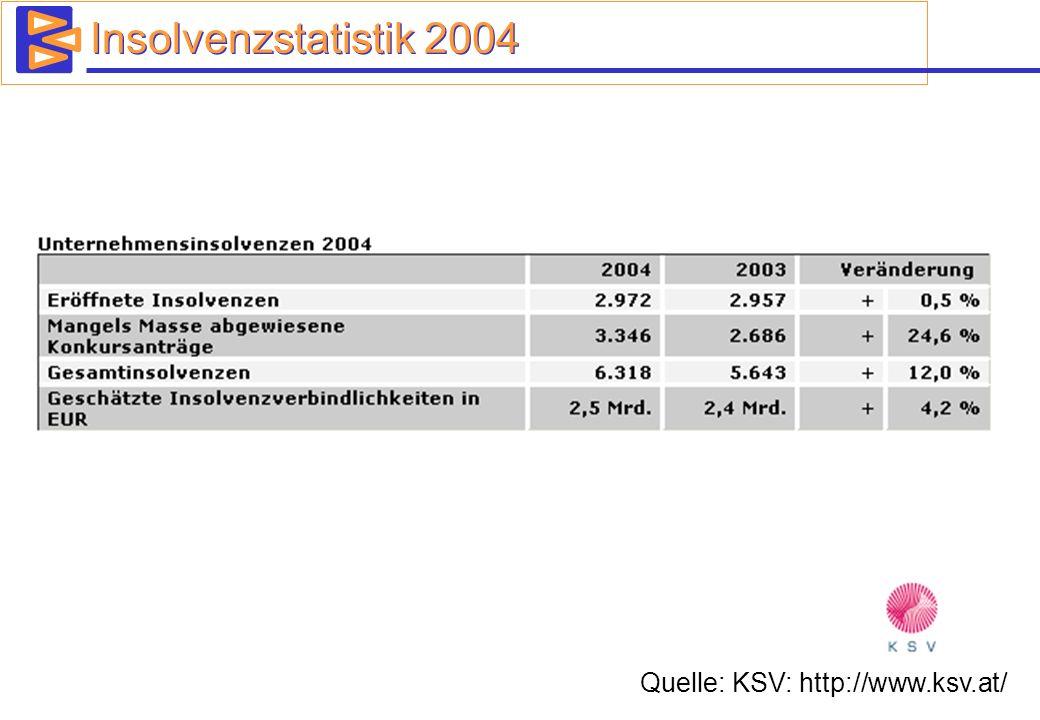 Insolvenzstatistik 2004 Quelle: KSV: http://www.ksv.at/