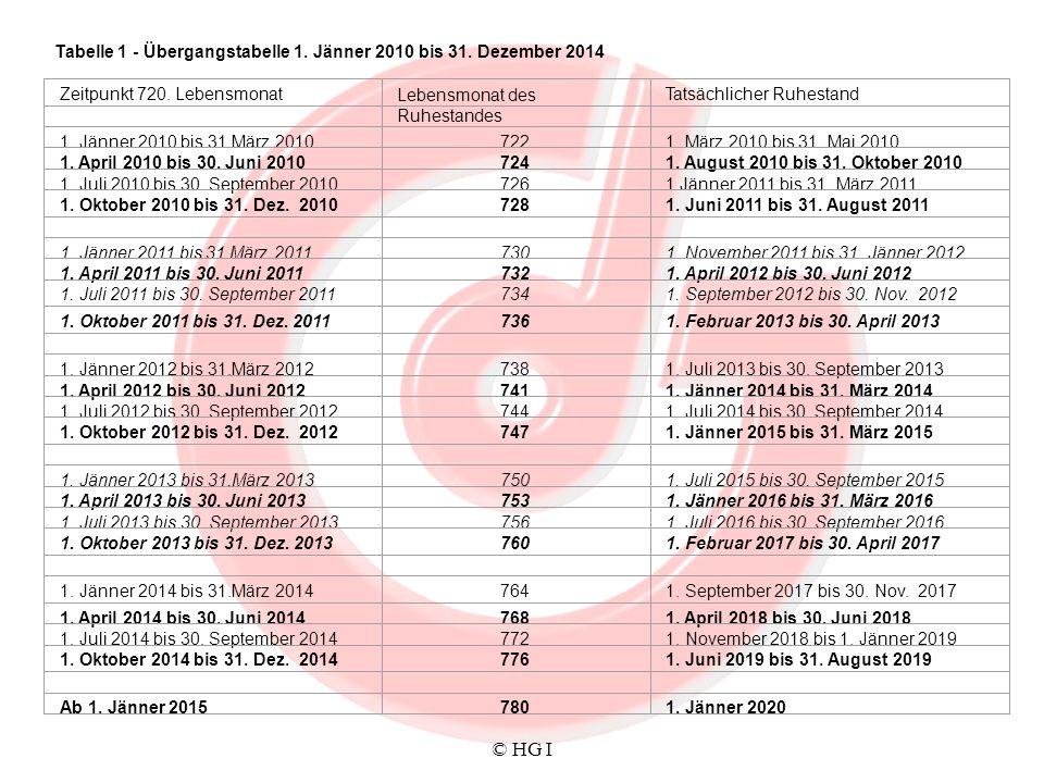 © HG I Tabelle 1 - Übergangstabelle 1. Jänner 2010 bis 31. Dezember 2014 Zeitpunkt 720. LebensmonatLebensmonat des Ruhestandes Tatsächlicher Ruhestand
