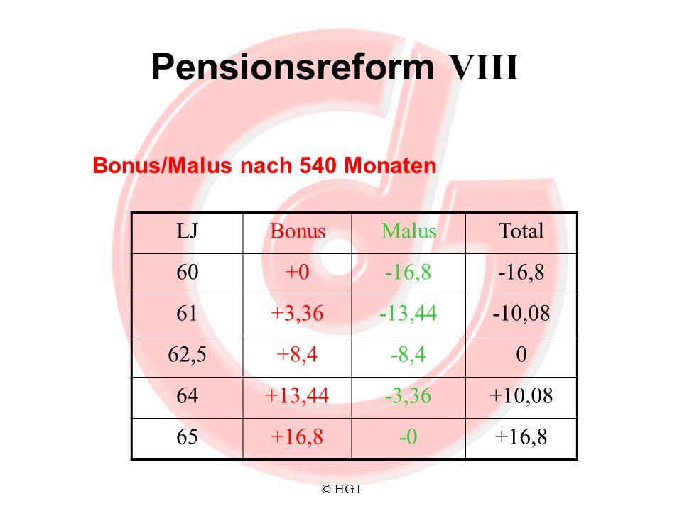 © HG I Pensionsreform VIII Bonus/Malus nach 540 Monaten LJBonusMalusTotal 60+0-16,8 61+3,36-13,44-10,08 62,5+8,4-8,40 64+13,44-3,36+10,08 65+16,8-0+16