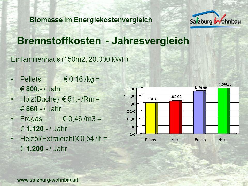 www.salzburg-wohnbau.at Biomasse im Energiekostenvergleich Einfamilienhaus (150m2, 20.000 kWh) Pellets 0,16 /kg = 800,- / Jahr Holz(Buche) 51,- /Rm =