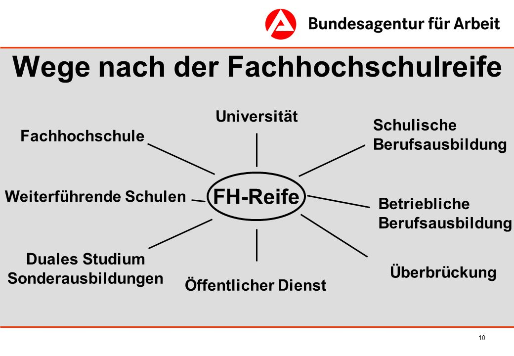 10 Wege nach der Fachhochschulreife FH-Reife Fachhochschule Duales Studium Sonderausbildungen Betriebliche Berufsausbildung Öffentlicher Dienst Univer