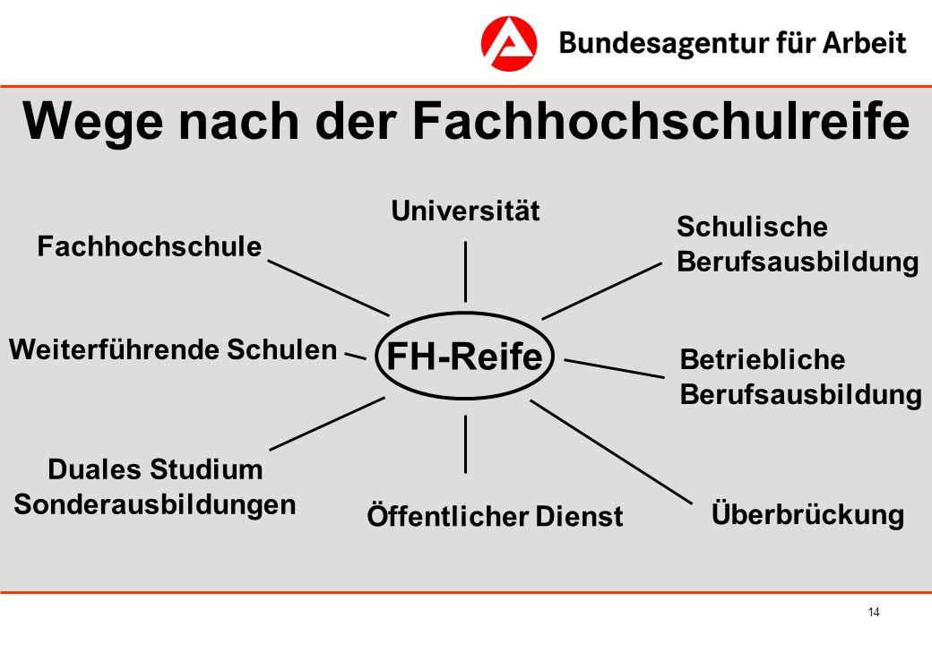 14 Wege nach der Fachhochschulreife FH-Reife Fachhochschule Duales Studium Sonderausbildungen Betriebliche Berufsausbildung Universität Schulische Ber